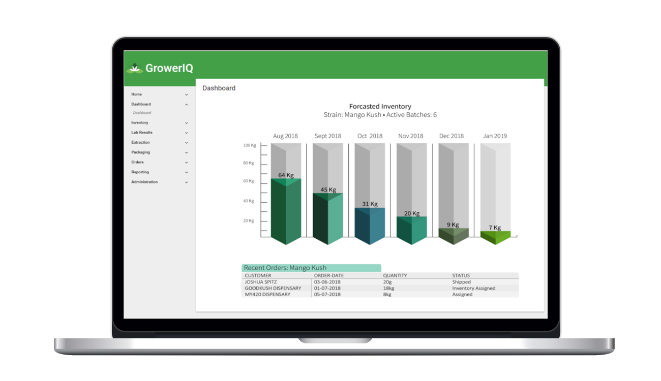 GrowerIQ's cannabis seed to sale software solution includes visualizations of all aspects of your inventory and forecasts