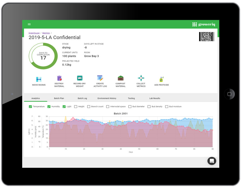GrowerIQ's cannabis seed to sale software solution includes visualizations of all aspects of your business
