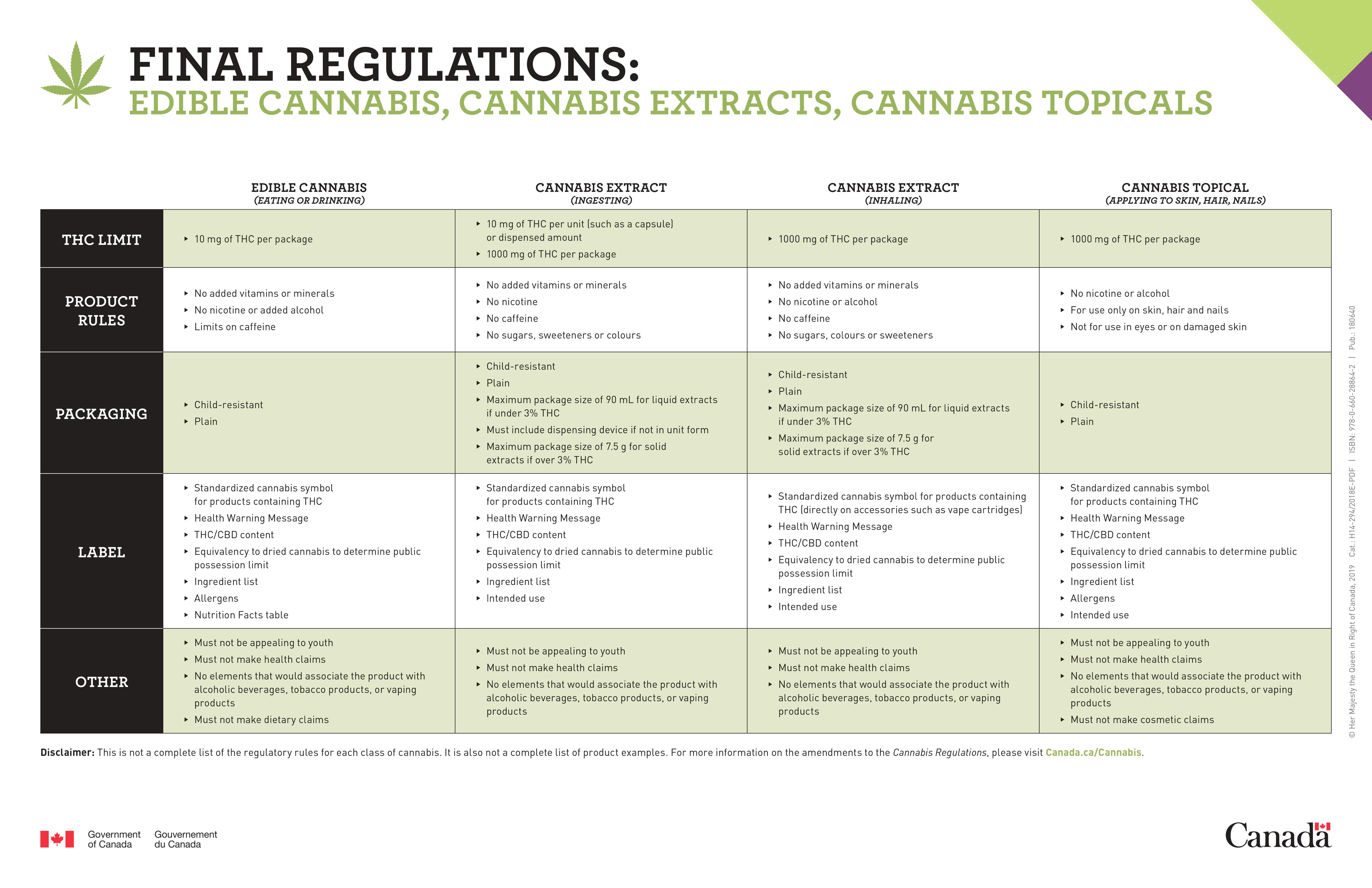 Health Canada Final regulations: Edible cannabis, cannabis extracts, cannabis topicals.