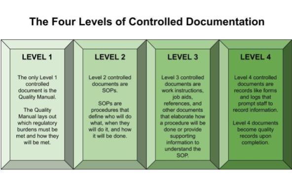 quality assurance documentation levels